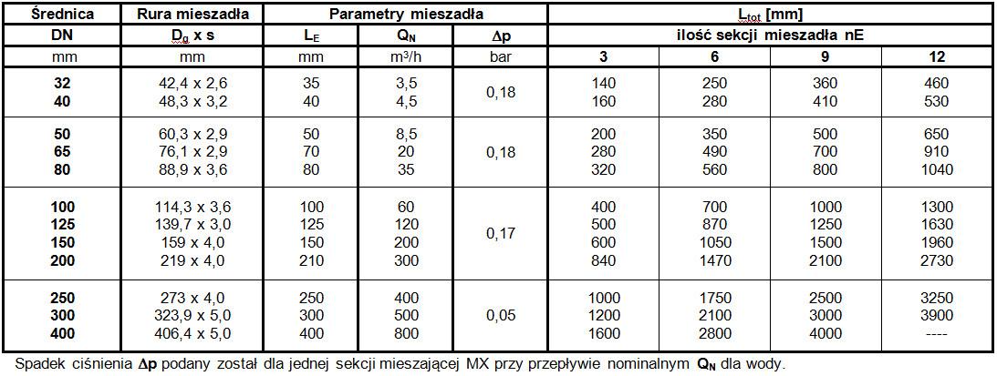tabela-1-typ-mx
