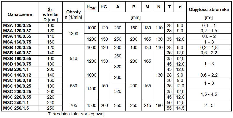 tabela-mieszadla-szybkoobrotowe
