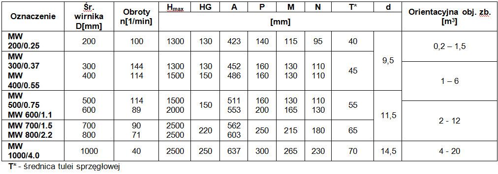 tabela oznaczeń mieszadla wolnoobrotowe